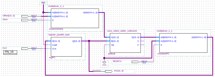 Hardwired programmable control unit design example single cycle here we see that we set the contents of the counter to zero when a reset occurs and we increment the counter on each clock cycle either by one if this is ccuart Choice Image