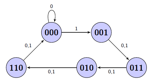 Sequential Logic Design Example  Traffic Lights